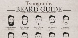 Typography Beard Guide by Christian Goldemann