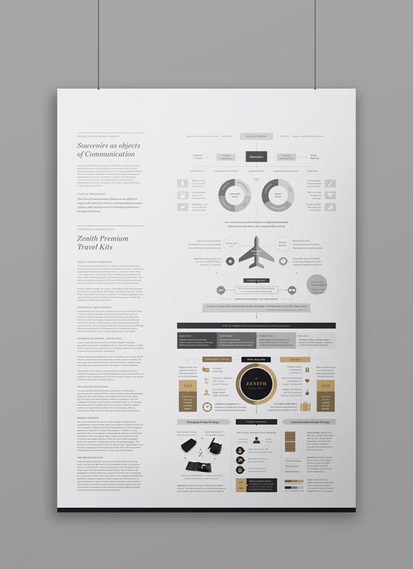 Zenith Premium Travel Kits - Infographic Design by Veronica Cordero