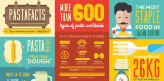 Pastafacts Infographics by ONO Creates