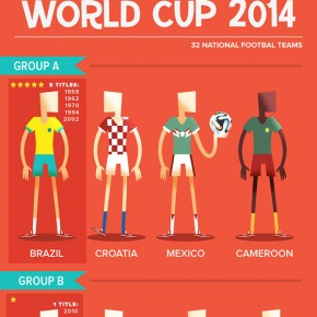 World Cup Brazil 2014 Infographic by Ilias Sounas