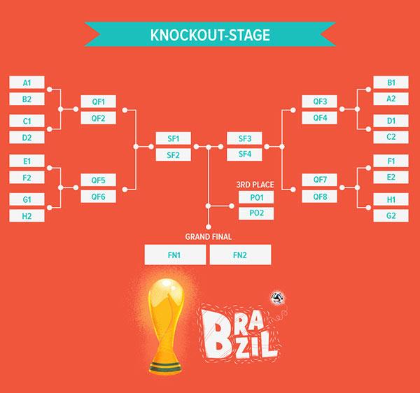 World Cup Brazil 2014 - knockout-stage