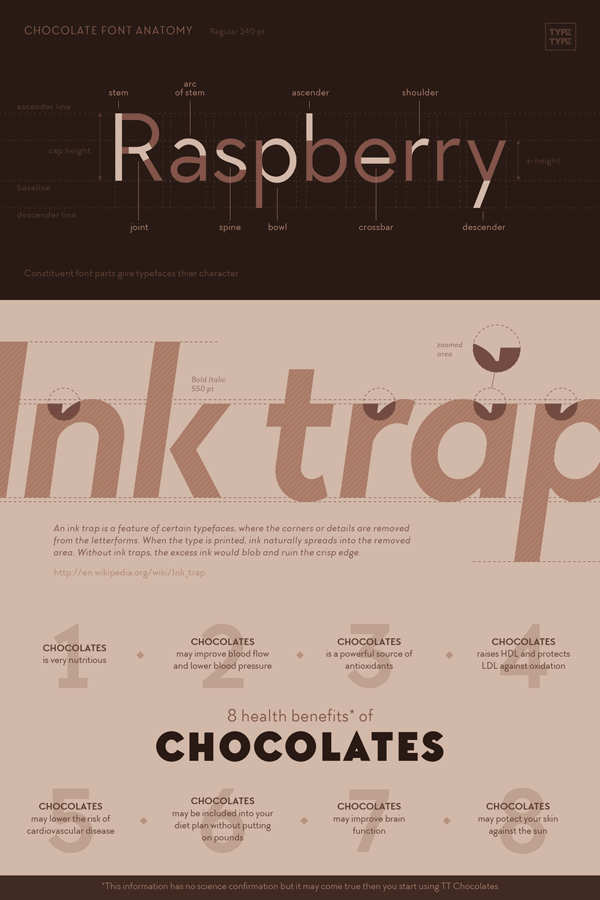 Font specifications of the TT Chocolates typefamily of foundry TypeType.