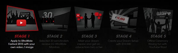The 5 stages of success.