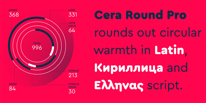 Cera Round Pro, multi language support.