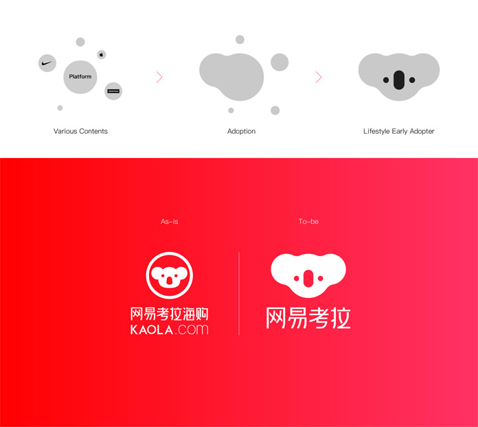 NetEase Kaola Branding by Plus X