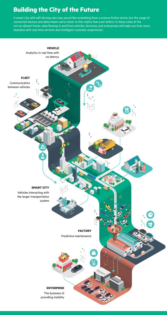 Hewlett Packard Enterprise infographics by Jing Zhang